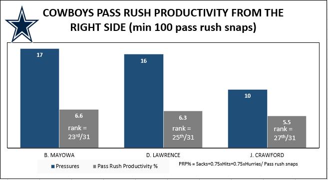 Dallas Cowboys DE Pass Rush Productivity