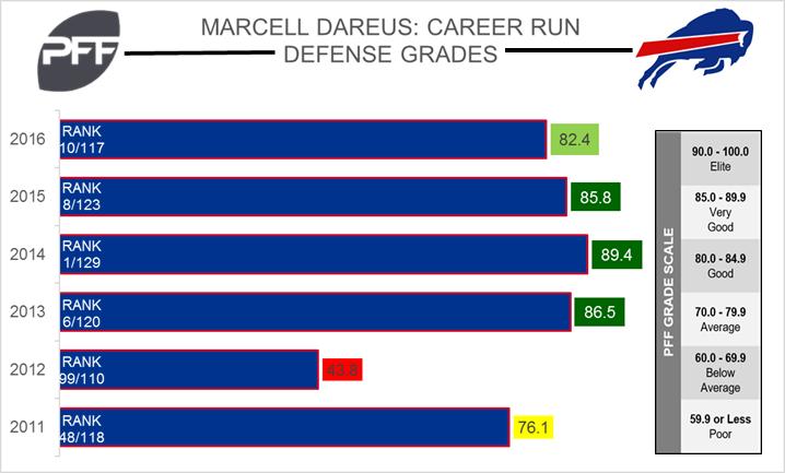 Marcell-Dareus