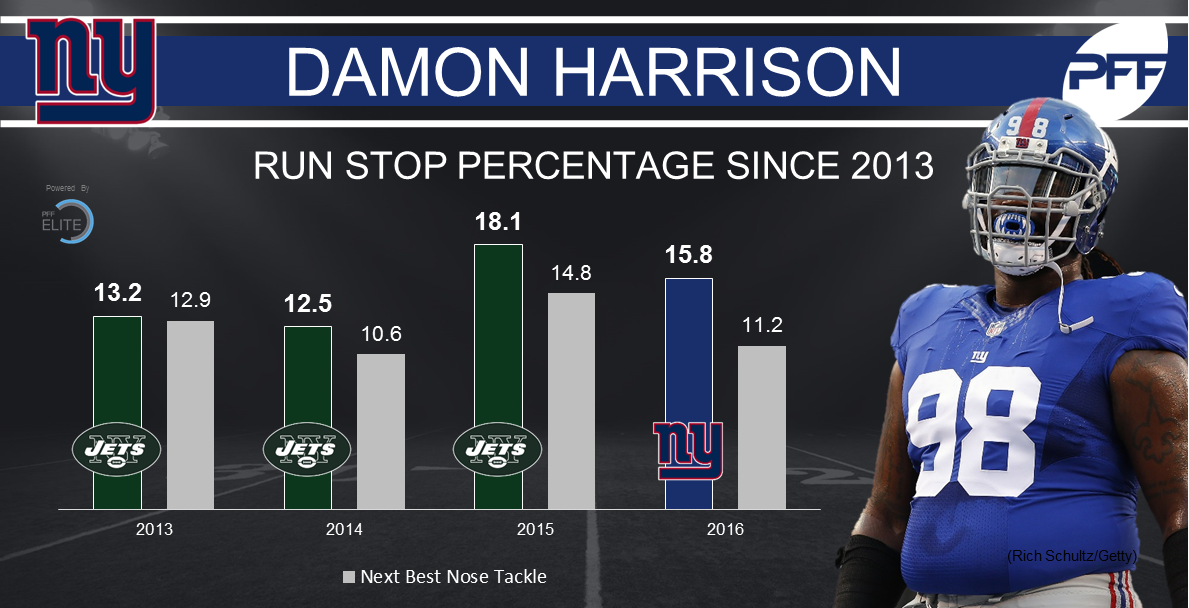 Damon Harrison 1
