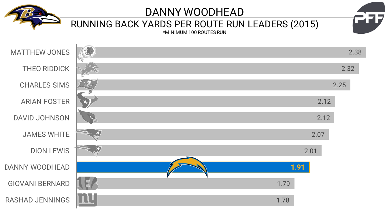 Danny Woodhead