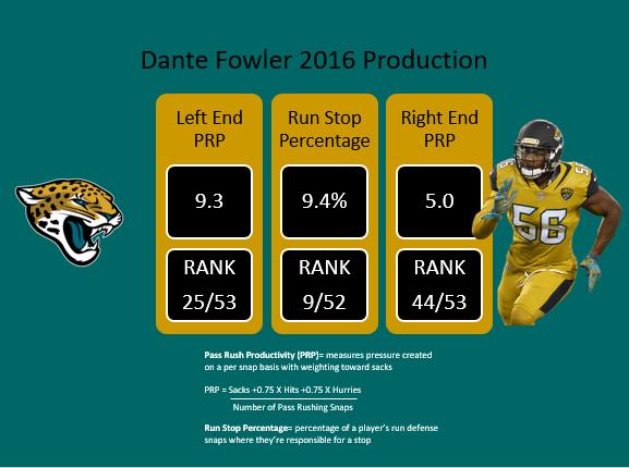 Dante Fowler