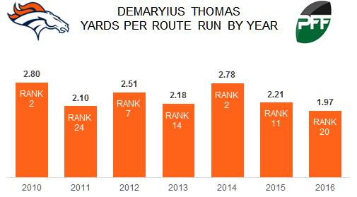 Demaryius-thomas