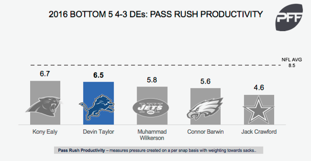 Devin Taylor pass-rushing productivity