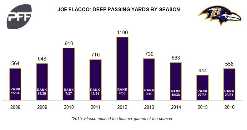 Flacco