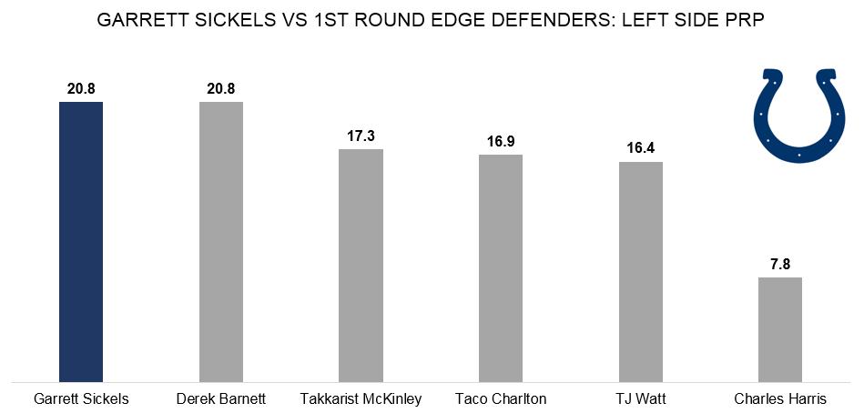 Indianapolis Colts ED Garrett Sickels