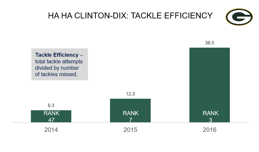 Green Bay Packers S Ha Ha Clinton-Dix