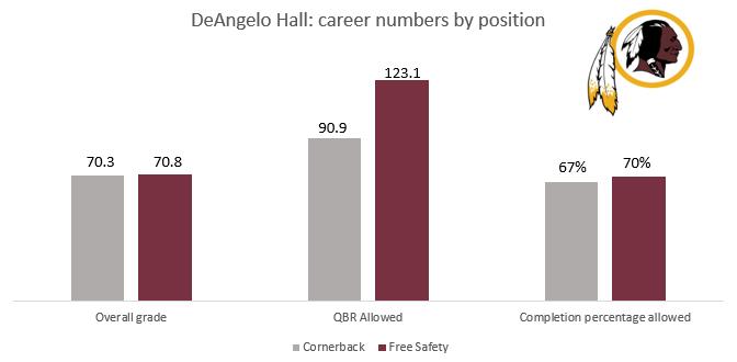 DeAngelo Hall
