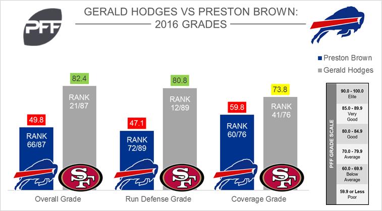 Gerald Hodges vs. Preston Brown