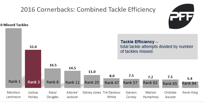 Joshua Hosley combined tacklng efficiency