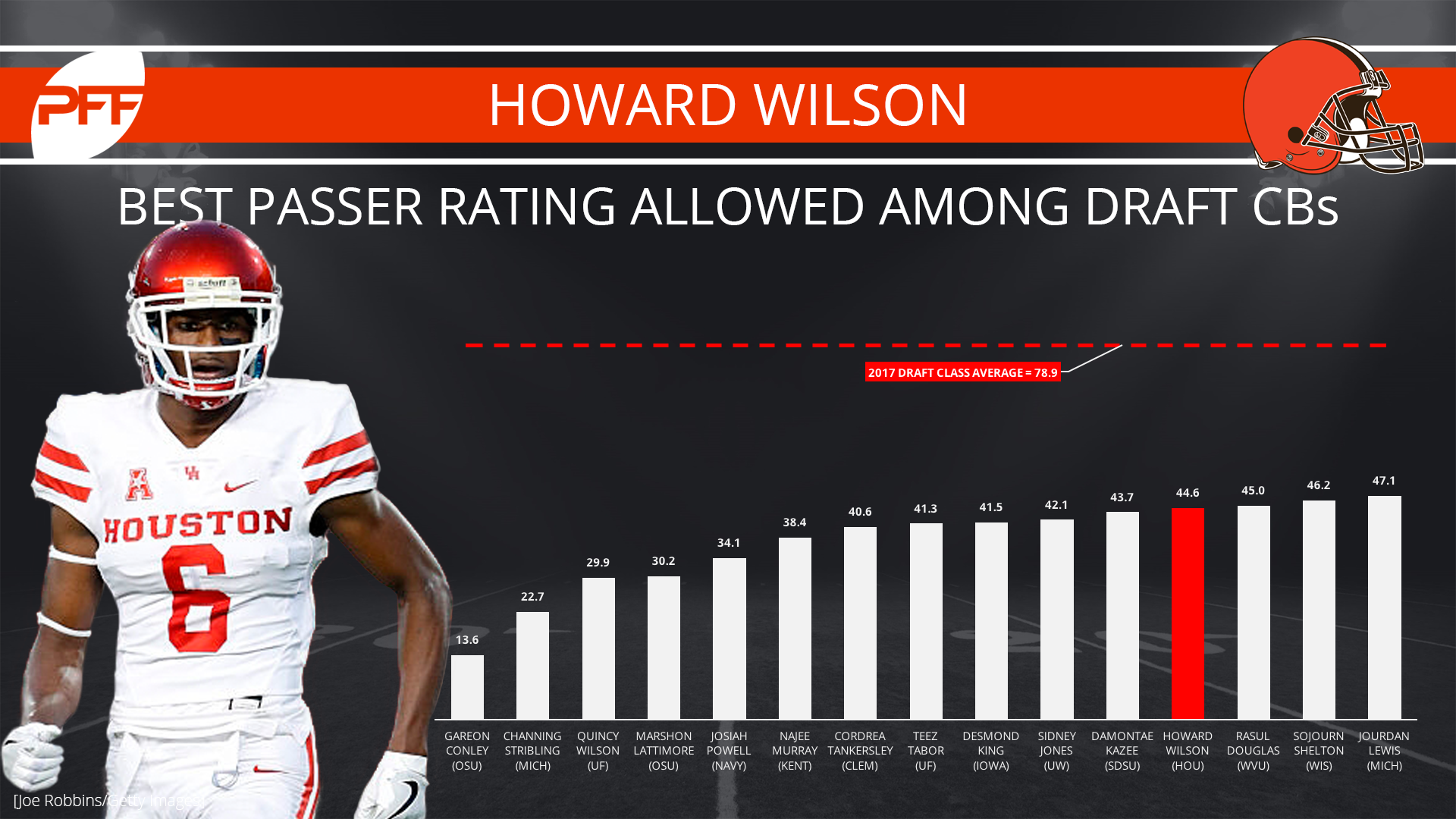 Howard Wilson