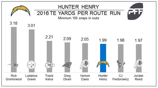 Hunter Henry