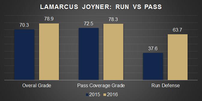 Lamarcus Joyner 2015 and 2016 PFF grades