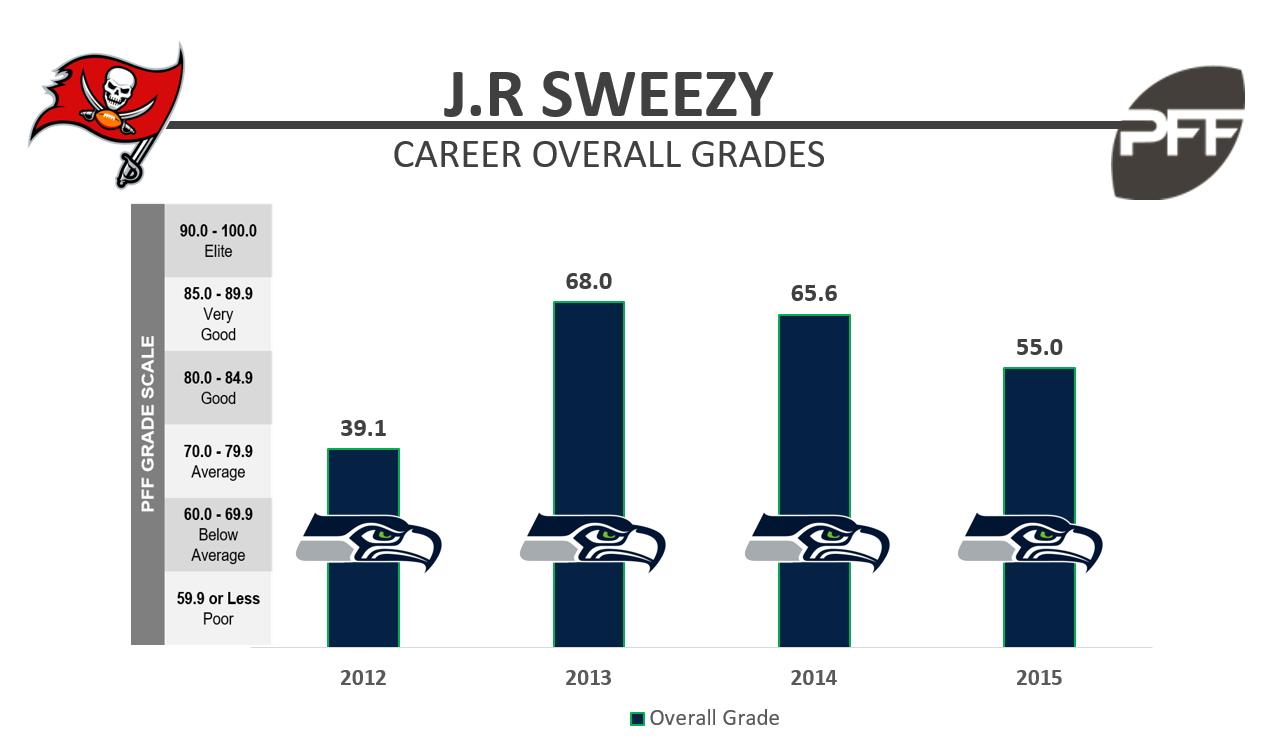 JR Sweezy