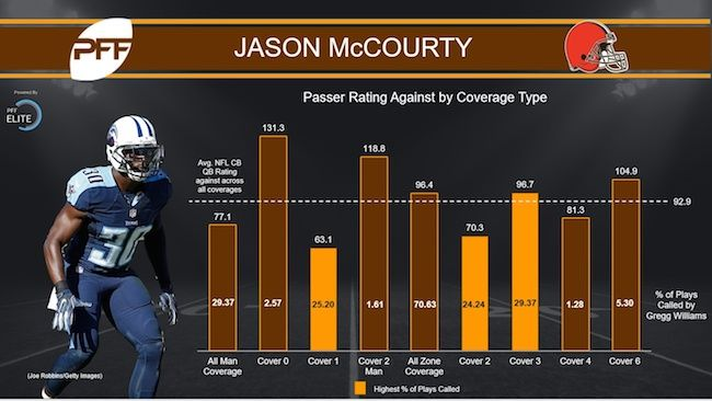 Jason McCourty Coverage