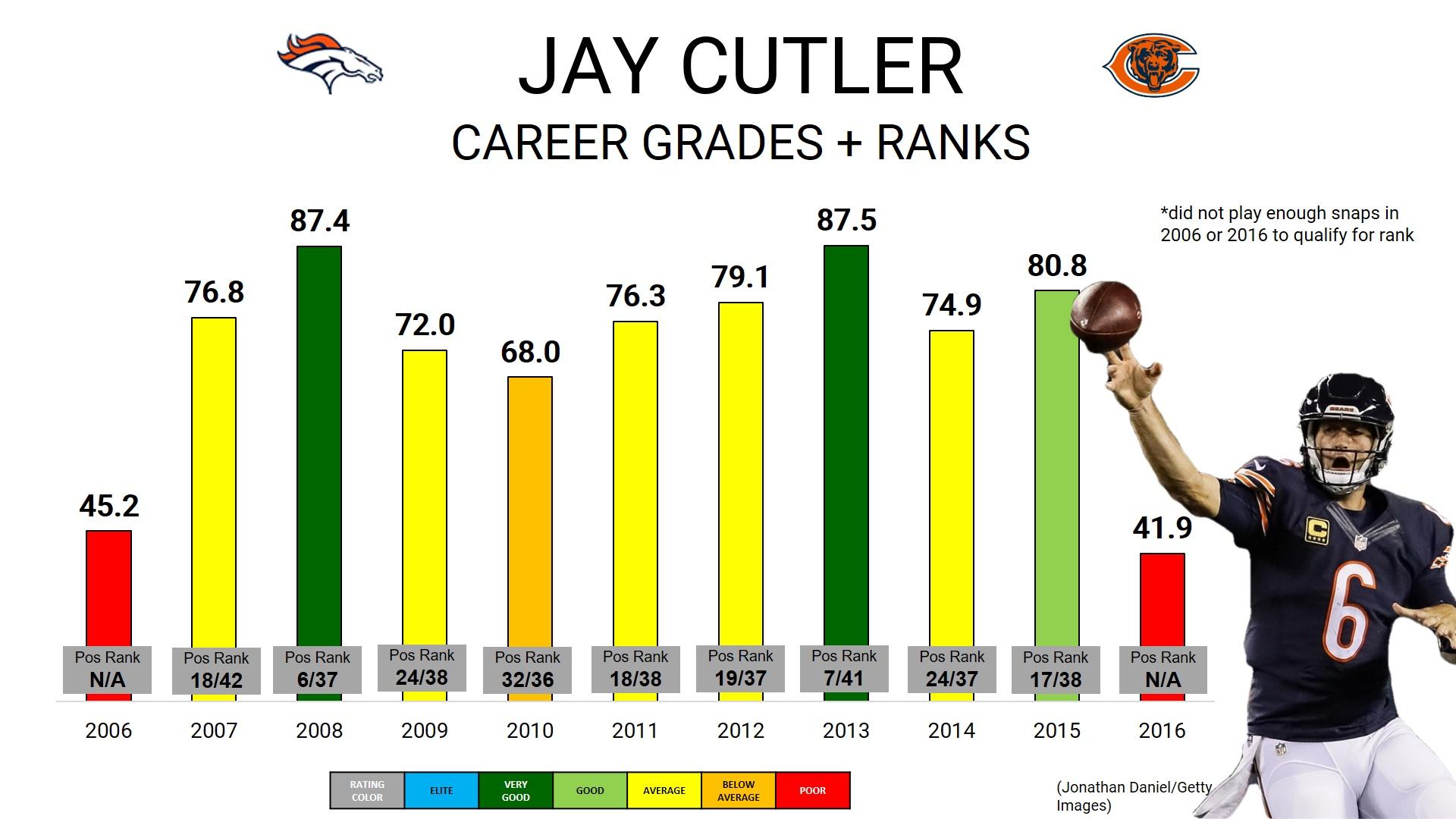 Jay Cutler Retires