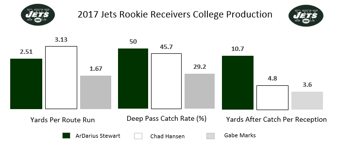 Jets rookie receivers
