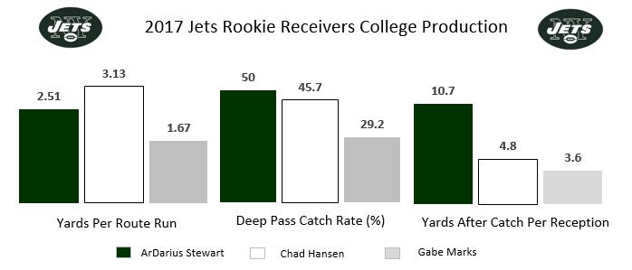 Jets rookie receivers