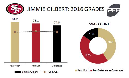 Jimmie Gilbert grades