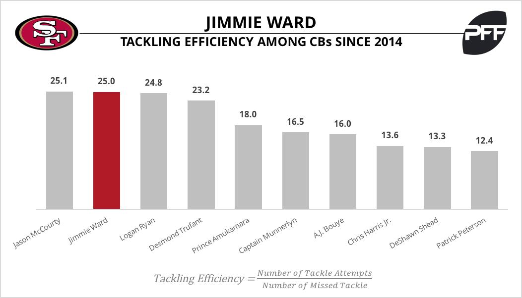 Jimmie Ward