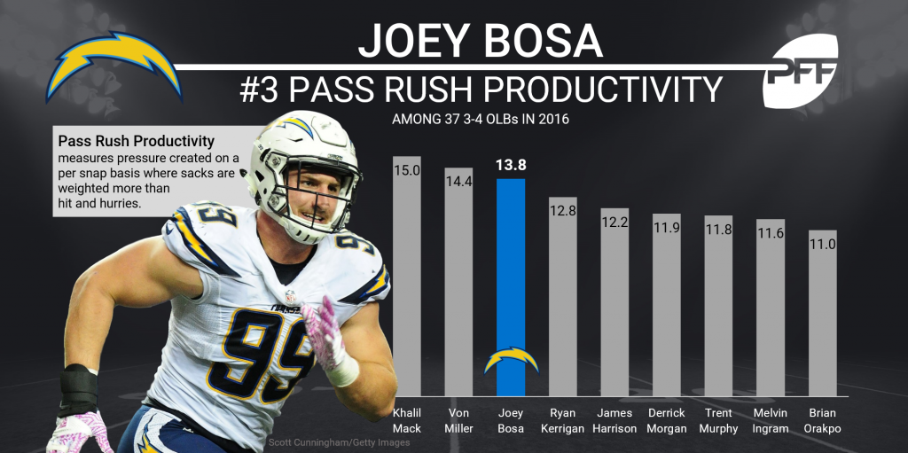 Joey Bosa pass-rushing productivity