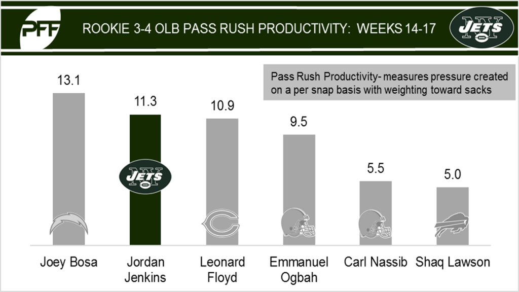 Jordan Jenkins pass-rushing productivity