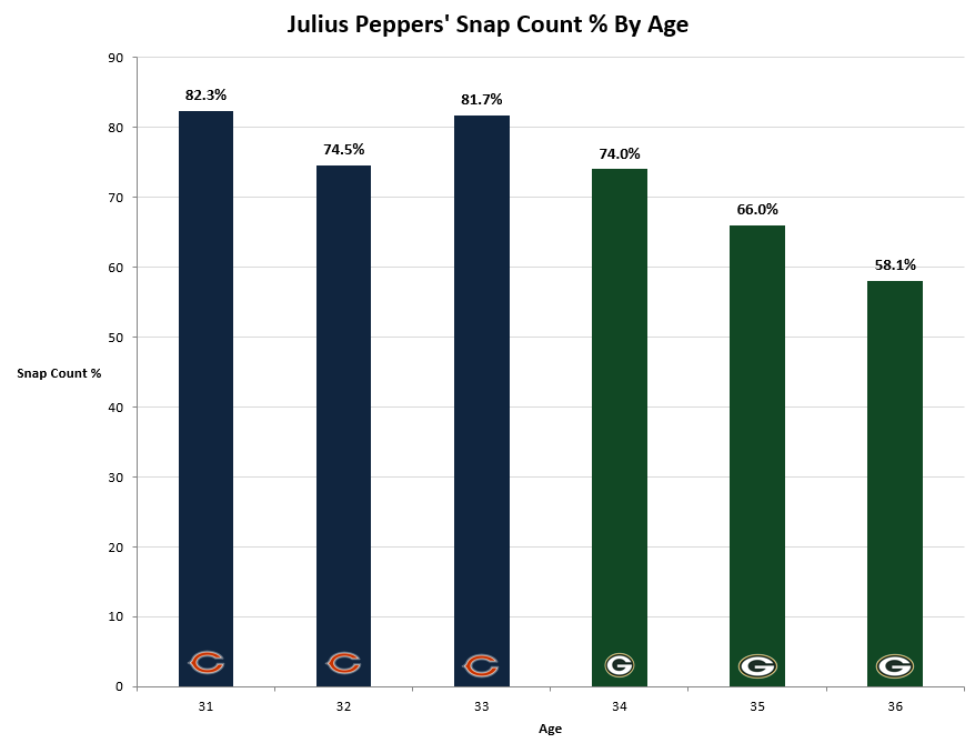 Julius Peppers - Snap Count