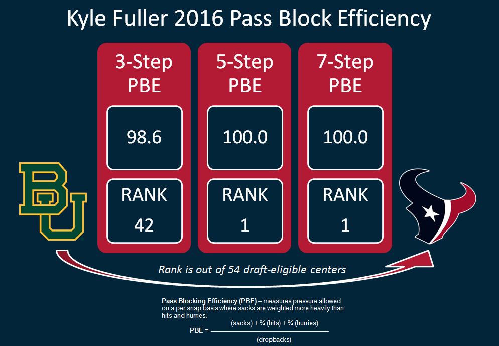 Kyle Fuller