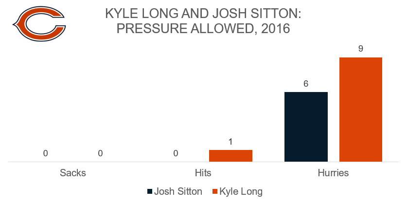 Kyle Long and Josh Sitton