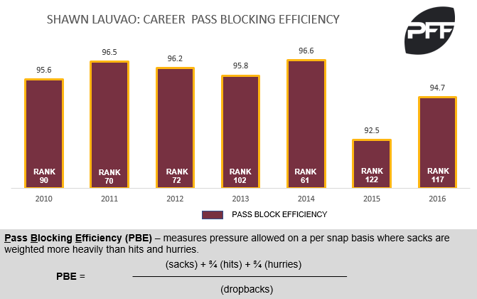 Lauvao pass-blocking efficiency