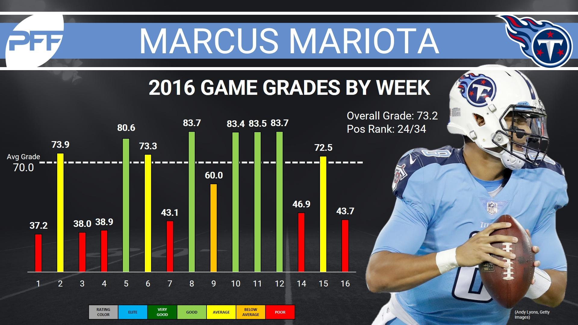 Marcus Mariota