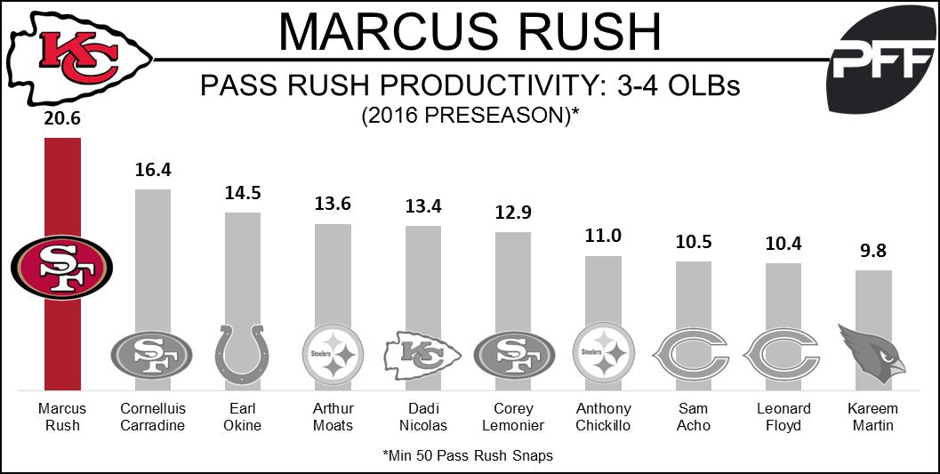 Marcus Rush