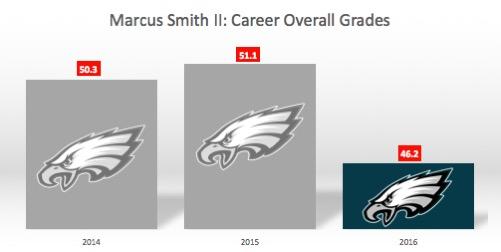 Philadelphia Eagles edge defender Marcus Smith