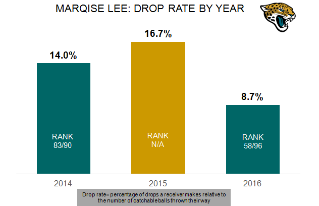 Marqise Lee drop rate