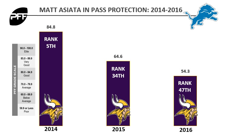 Lions reach 1-year agreement with RB Matt Asiata