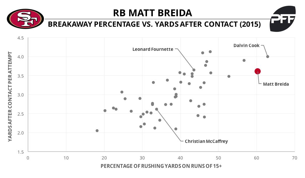Matt Breida