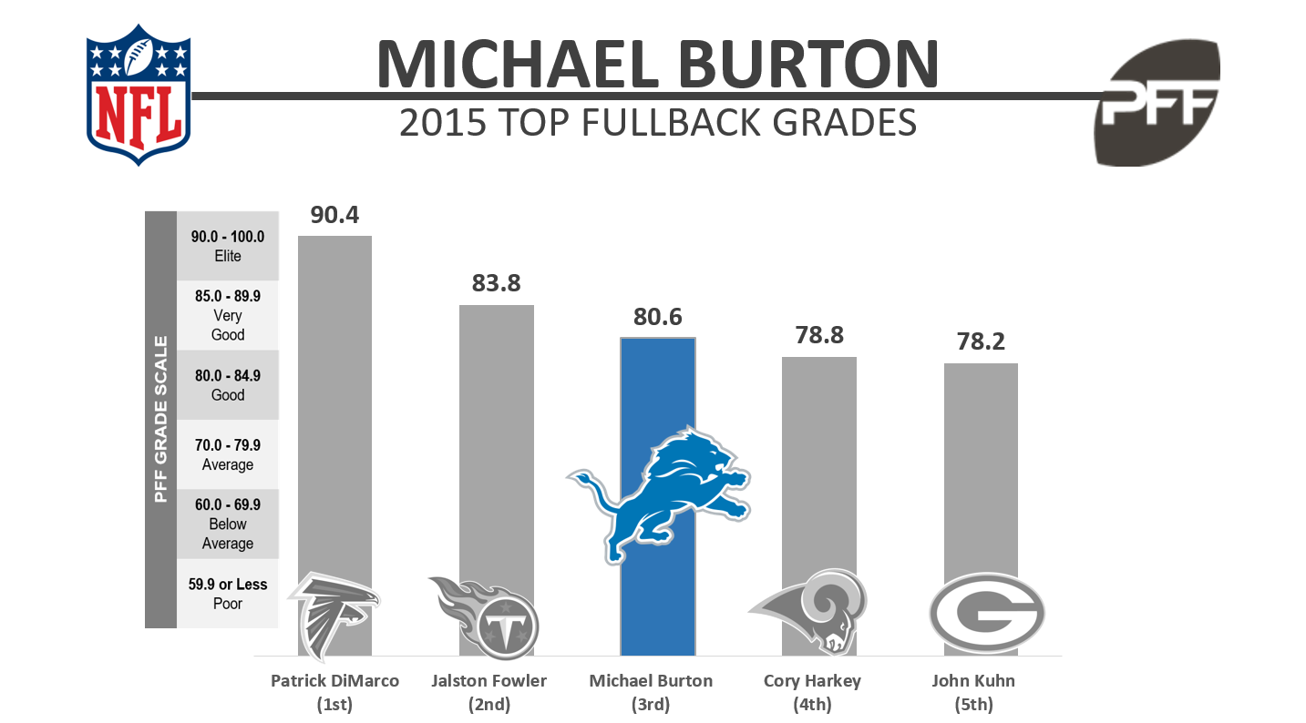 Detroit Lions cut FB Michael Burton