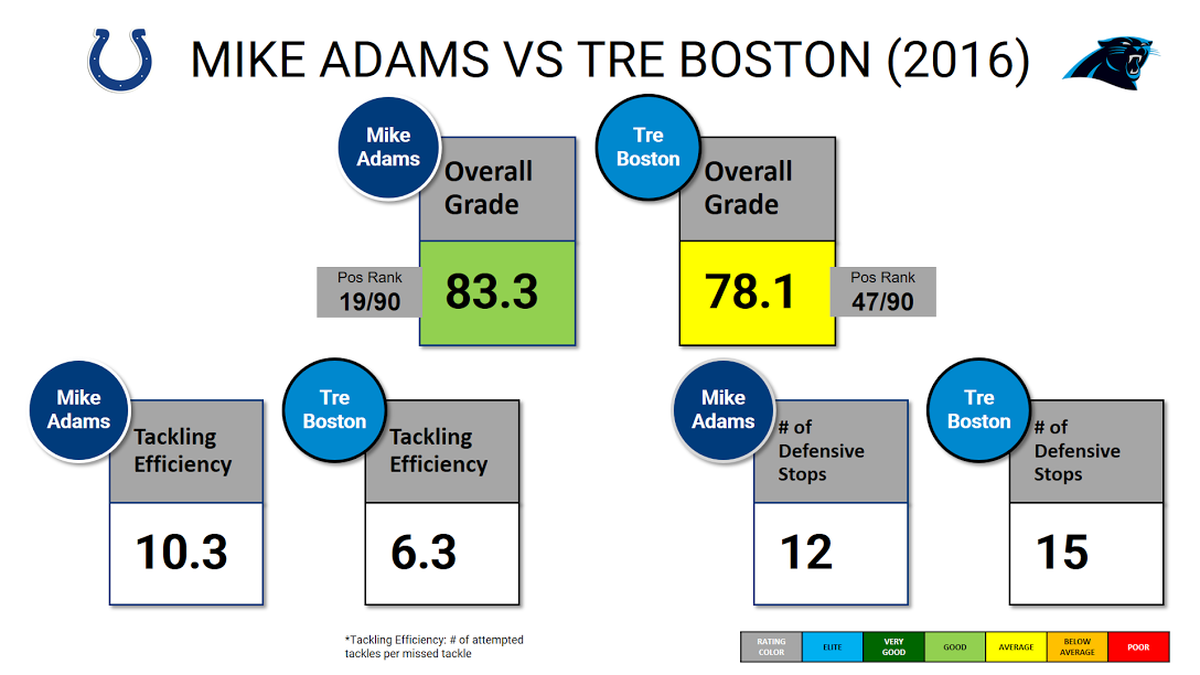 Tre Boston v Mike Adams