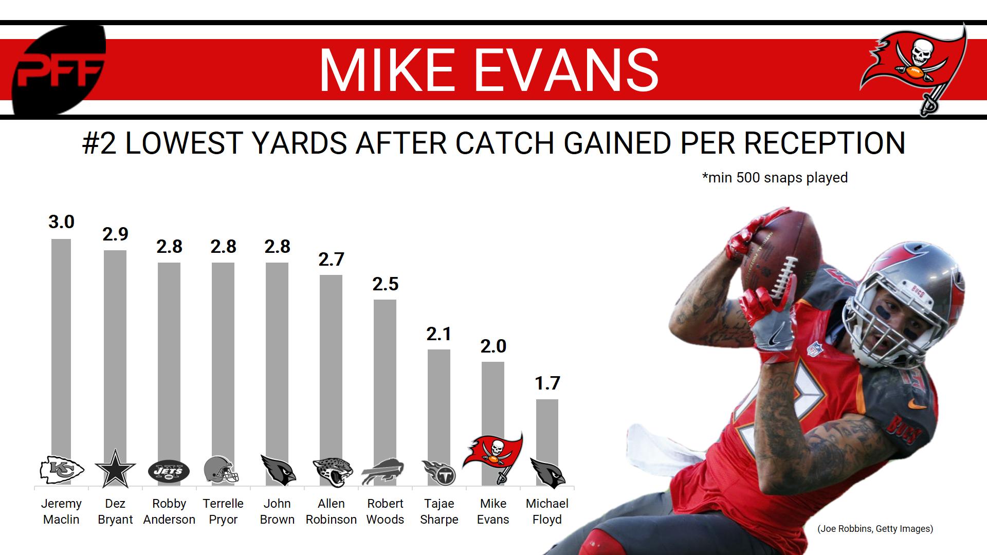 Mike-Evans