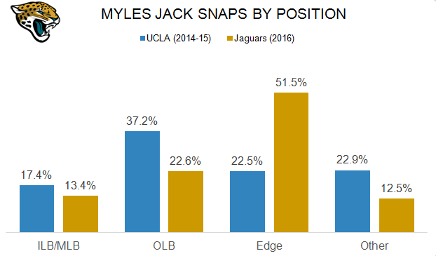 Myles Jack snaps by position