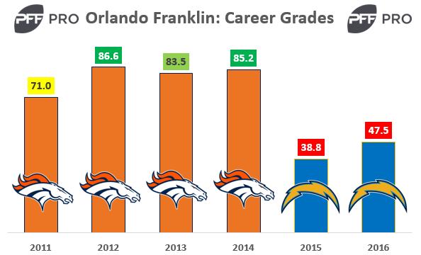 Orlando Franklin PFF Career Grades