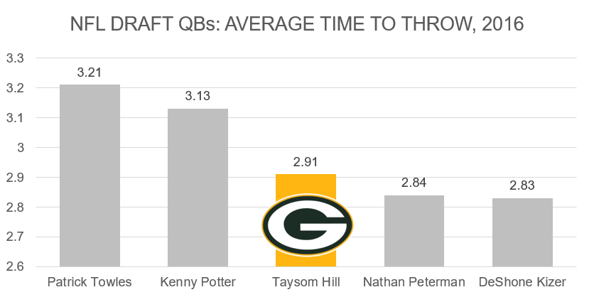 Packers Taysom Hill