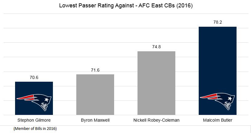 Passer Rating Against - AFC East