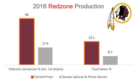 Terrelle Pryor Redzone