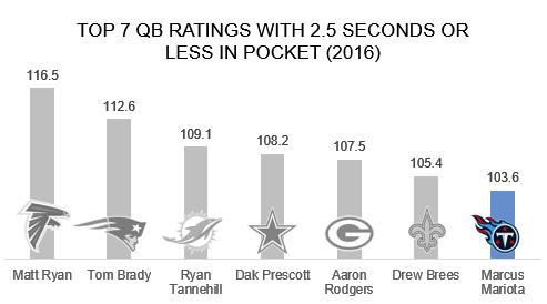 QB Ratings Inside pocket