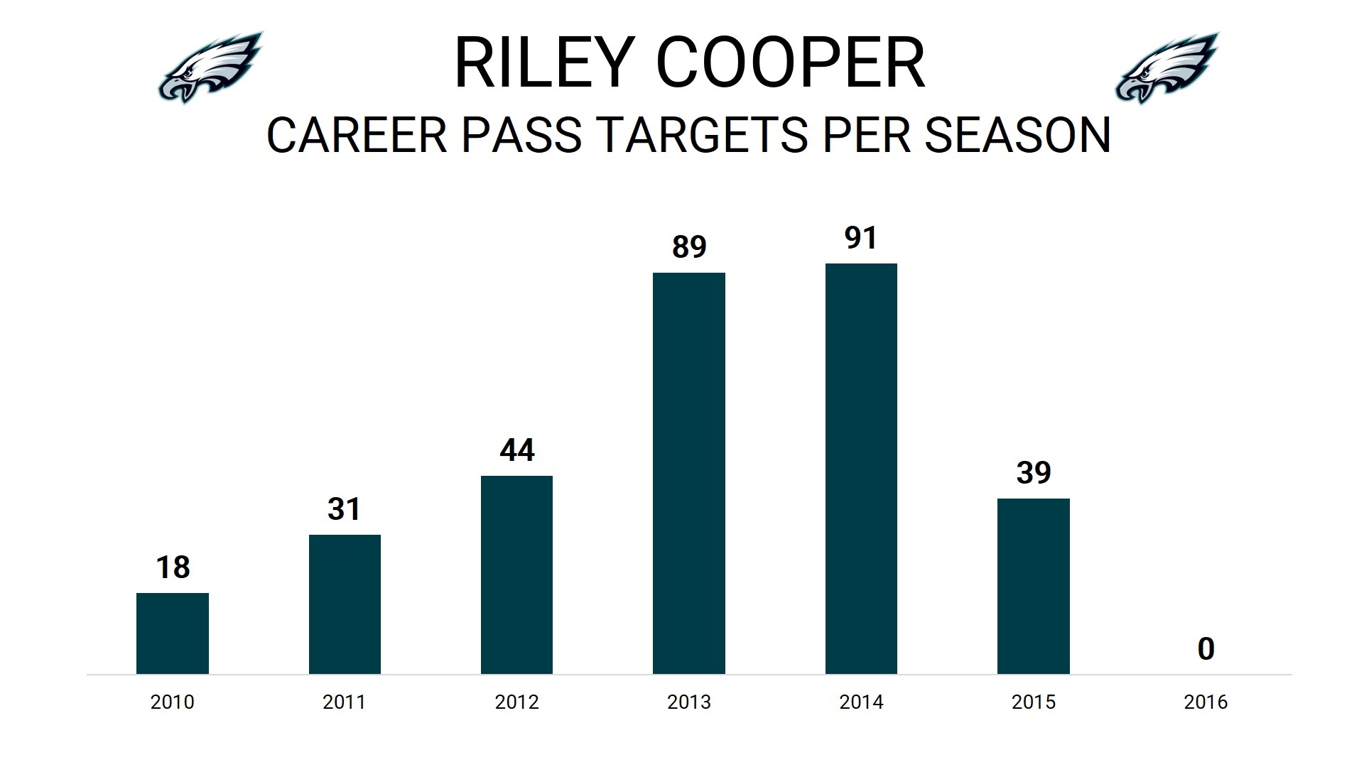 WR Riley Cooper