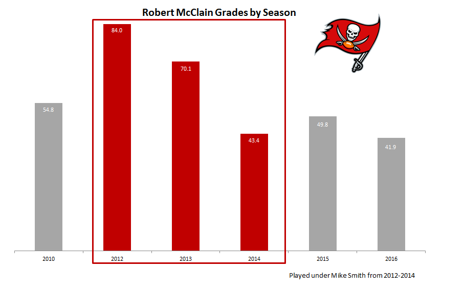 Robert McClain