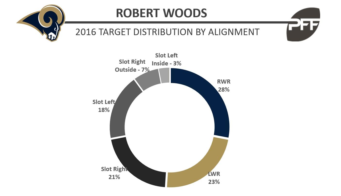 Robert Woods - Target Distribution - BW