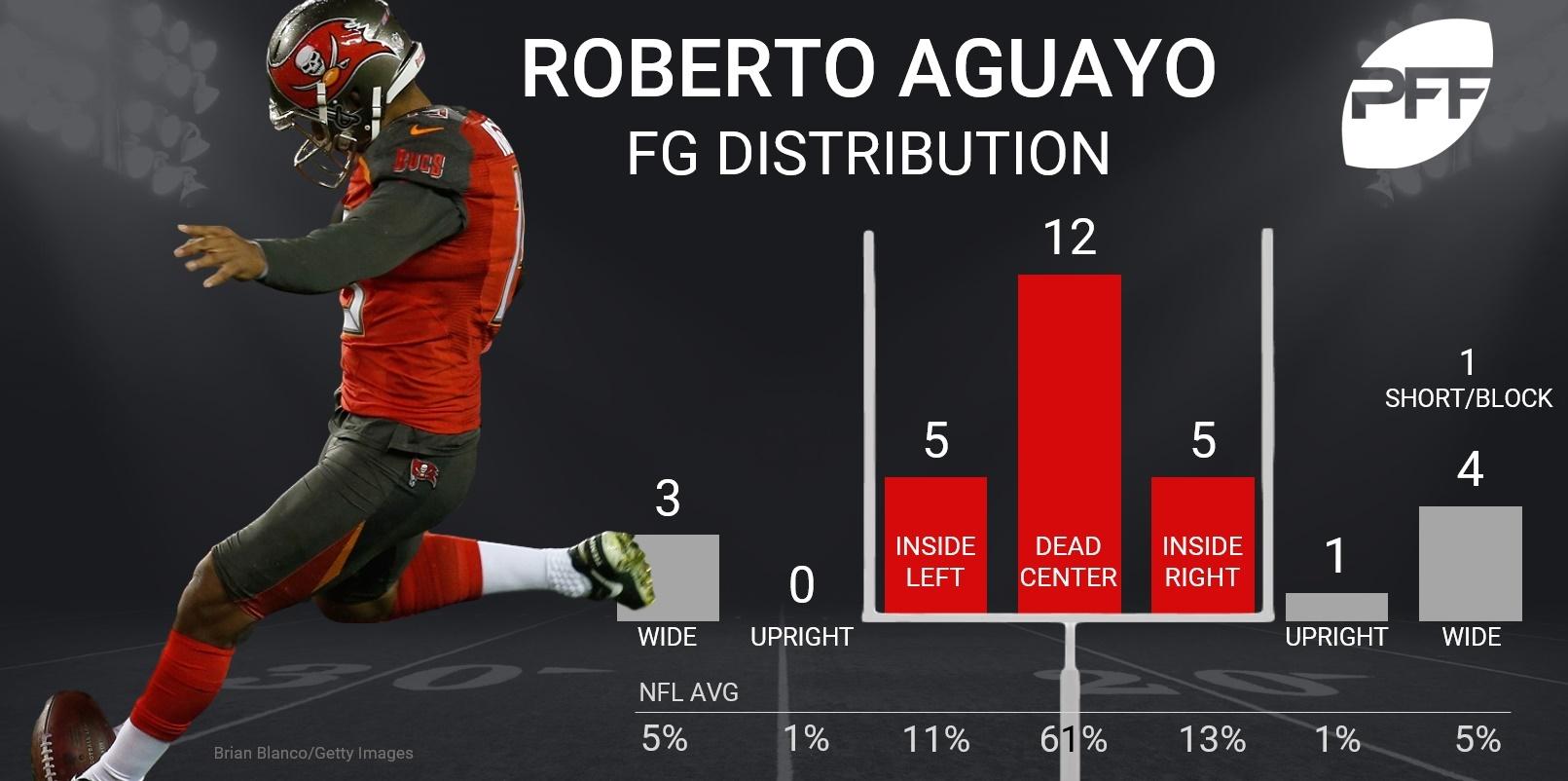 Roberto Aguayo