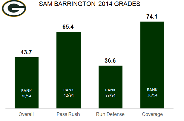 Sam Barrington 2014 season PFF grades