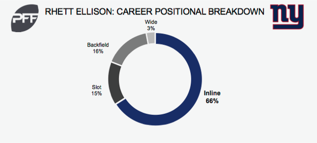 Rhett Ellison career position
